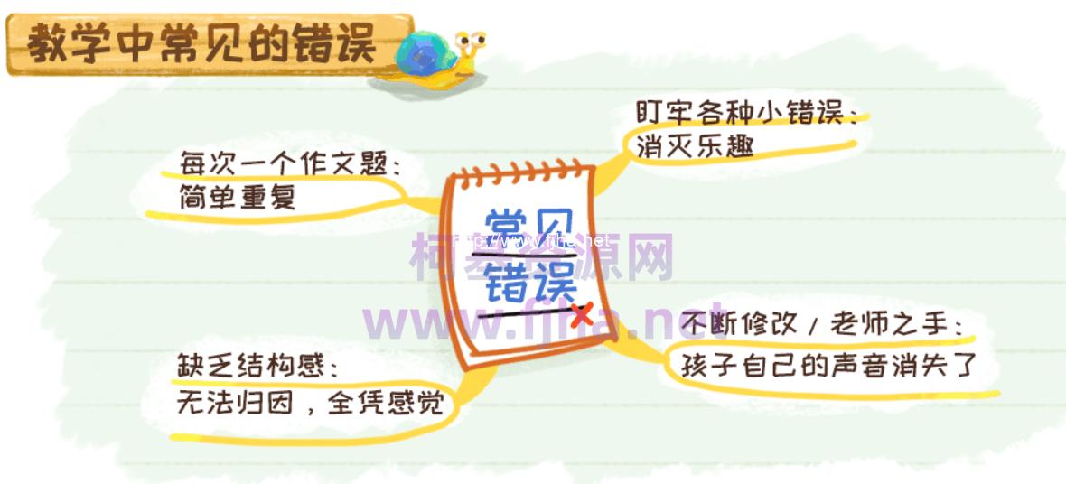 沪江网校:当思维导图遇上看图写话【写作班】-小学生作文写作教程(百度云下载)